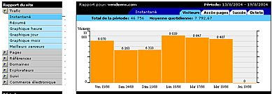 Tableau de bord concernant l'évolution de votre site internet. (chiffres réels affichés pour le domaine vendeens.com en 2004 sur une semaine)